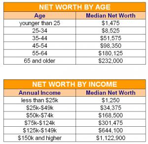 Net-Worth-Age-Income-Chart-Graph-Money-Statistics-Stats